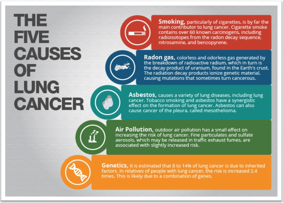 Five causes cancer