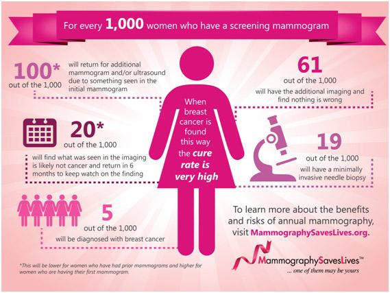 mammography-saves-lifes
