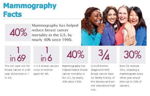 mammography-facts